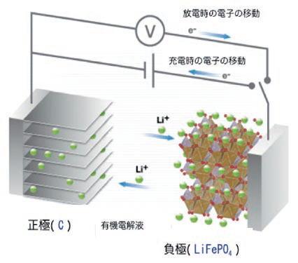 リチウム リン 酸 鉄 リン酸鉄リチウムイオンバッテリー 100AH