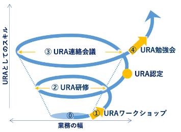 URAの成長スパイラルの図